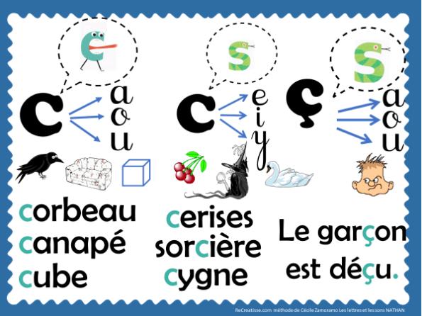 Séquence : le lettre C • ReCreatisse