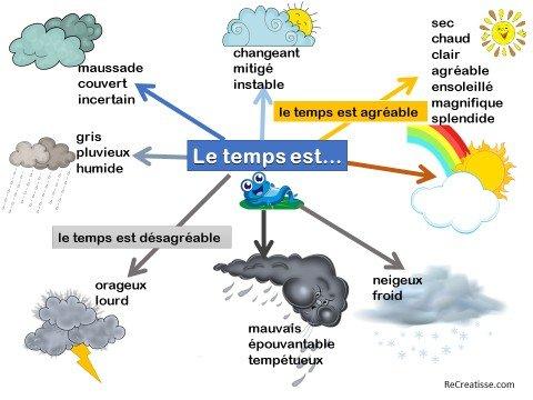 Resultado de imagen de vocabulaire la meteo